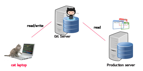 git-hack-recovery